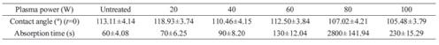 جدول 2- زاویة تماس آب در t =0 ثانیه، و زمان جذب روی نمونة عم لنشده و نمونة روک ششده از طریق پلاسما با 100HMDSO درصد برای زمان عملیات پلاسما 90 ثانیه