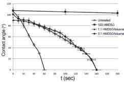 شکل - 4 زاویة تماس در برابر زمان برای %100 HMDSO ، ترکیبهای HMDSO /تولوئن 1:1 و HMDSO /تولوئن 1:3 برای توان پلاسمای 80 وات و زمان عملیات 90 ثانیه.