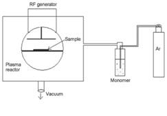 شکل 2- طرح کلی سیستم پلاسمای مورد استفاده در فشار کم، برای روک شکردن ماده چرم طبیعی