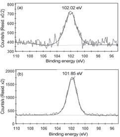 شکل 7- پی کهای Si 2p برای ) a( نمونة عم لنشده و ) b( نمونة عم لشده با پلاسما با استفاده از %100 HMDSO .